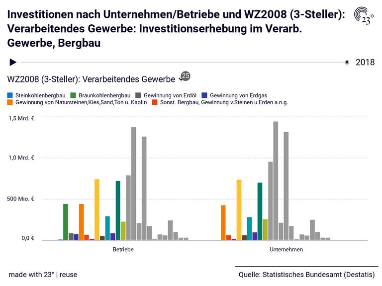 Investitionen nach Unternehmen/Betriebe und WZ2008 (3-Steller): Verarbeitendes Gewerbe: Investitionserhebung im Verarb. Gewerbe, Bergbau