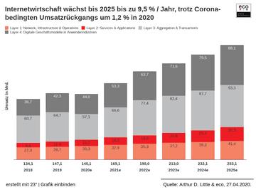 Internetwirtschaft wächst bis 2025 bis zu 9,5 % / Jahr, trotz Corona-bedingten Umsatzrückgangs um 1,2 % in 2020