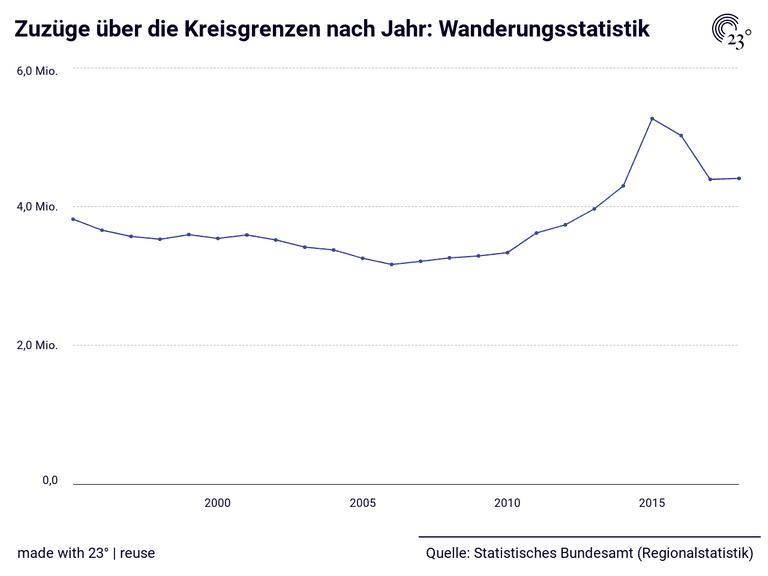 Zuzüge über die Kreisgrenzen nach Jahr: Wanderungsstatistik