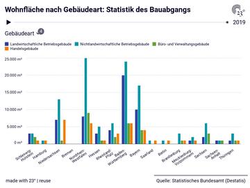 Wohnfläche nach Gebäudeart: Statistik des Bauabgangs
