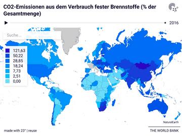 CO2-Emissionen aus dem Verbrauch fester Brennstoffe (% der Gesamtmenge)