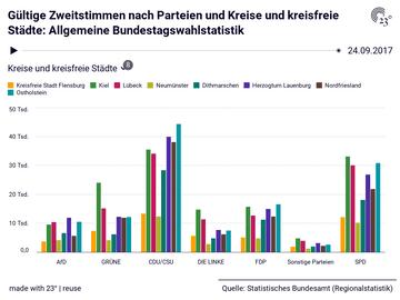 Gültige Zweitstimmen nach Parteien und Kreise und kreisfreie Städte: Allgemeine Bundestagswahlstatistik