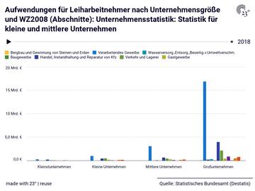 Aufwendungen für Leiharbeitnehmer nach Unternehmensgröße und WZ2008 (Abschnitte): Unternehmensstatistik: Statistik für kleine und mittlere Unternehmen