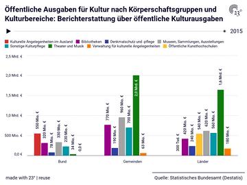 Öffentliche Ausgaben für Kultur nach Körperschaftsgruppen und Kulturbereiche: Berichterstattung über öffentliche Kulturausgaben