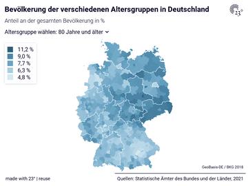 Bevölkerung der verschiedenen Altersgruppen in Deutschland