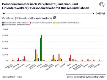 Personenkilometer nach Verkehrsart (Liniennah- und Linienfernverkehr): Personenverkehr mit Bussen und Bahnen