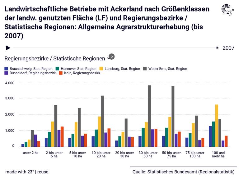 Landwirtschaftliche Betriebe mit Ackerland nach Größenklassen der landw. genutzten Fläche (LF) und Regierungsbezirke / Statistische Regionen: Allgemeine Agrarstrukturerhebung (bis 2007)