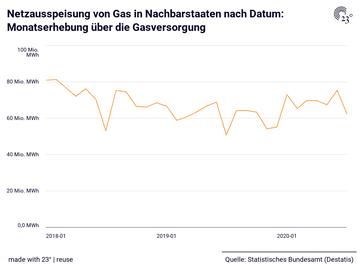 Netzausspeisung von Gas in Nachbarstaaten nach Datum: Monatserhebung über die Gasversorgung