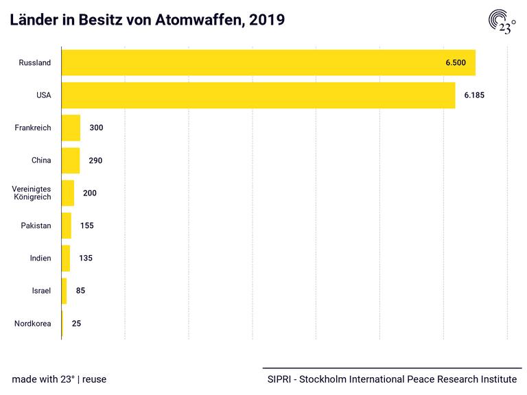 Länder in Besitz von Atomwaffen, 2019