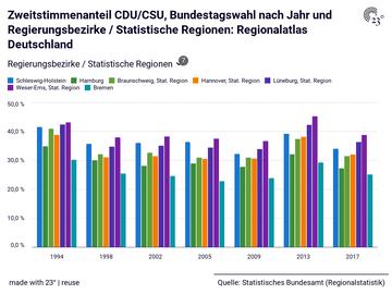 Zweitstimmenanteil CDU/CSU, Bundestagswahl nach Jahr und Regierungsbezirke / Statistische Regionen: Regionalatlas Deutschland