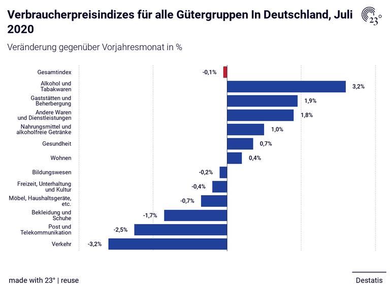 Verbraucherpreisindizes für alle Gütergruppen In Deutschland, Juli 2020