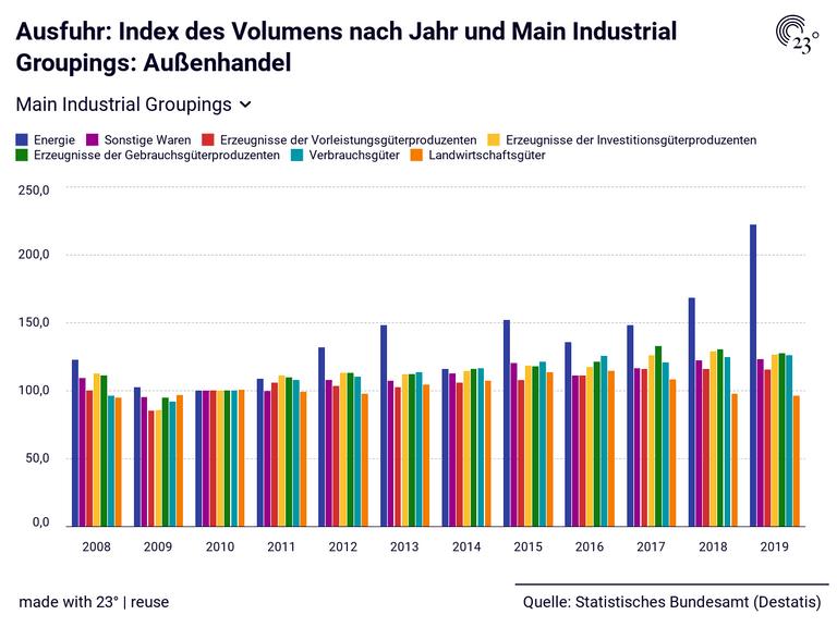 Ausfuhr: Index des Volumens nach Jahr und Main Industrial Groupings: Außenhandel