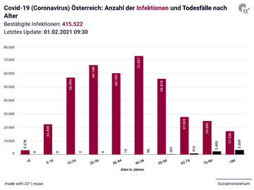 Covid-19 (Coronavirus) Österreich: Anzahl der Infektionen und Todesfälle nach Alter