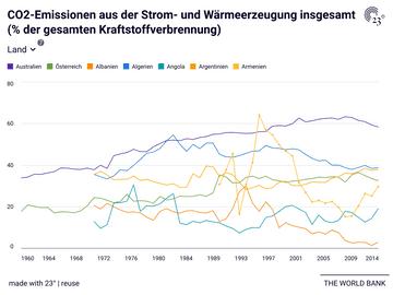 CO2-Emissionen aus der Strom- und Wärmeerzeugung insgesamt (% der gesamten Kraftstoffverbrennung)