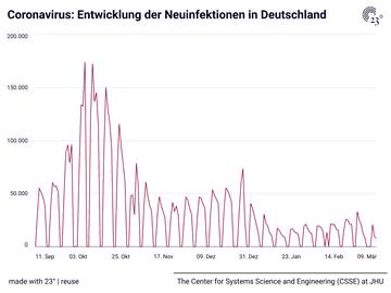 Coronavirus: Entwicklung der Neuinfektionen in Deutschland