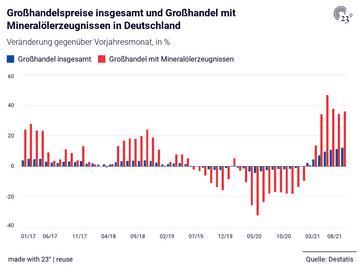 Großhandelspreise insgesamt und Großhandel mit Mineralölerzeugnissen in Deutschland