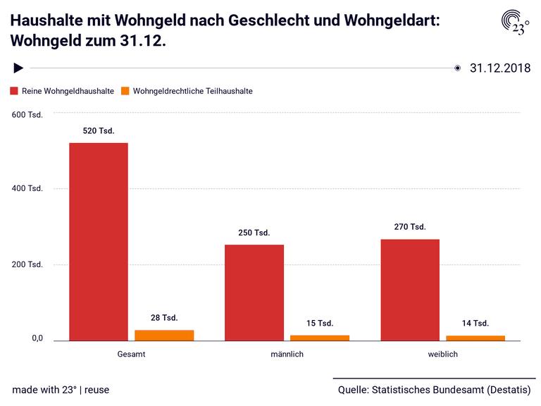 Haushalte mit Wohngeld nach Geschlecht und Wohngeldart: Wohngeld zum 31.12.