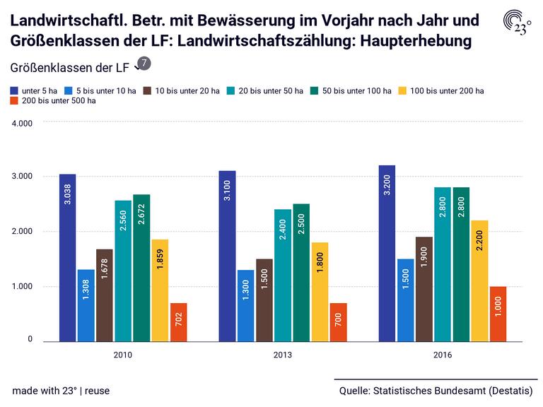 Landwirtschaftl. Betr. mit Bewässerung im Vorjahr nach Jahr und Größenklassen der LF: Landwirtschaftszählung: Haupterhebung