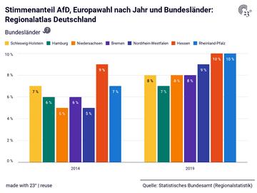 Stimmenanteil AfD, Europawahl nach Jahr und Bundesländer: Regionalatlas Deutschland