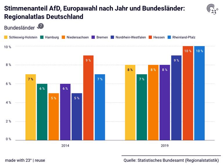 Ausgang Europawahl 2021