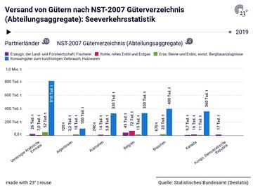 Versand von Gütern nach NST-2007 Güterverzeichnis (Abteilungsaggregate): Seeverkehrsstatistik