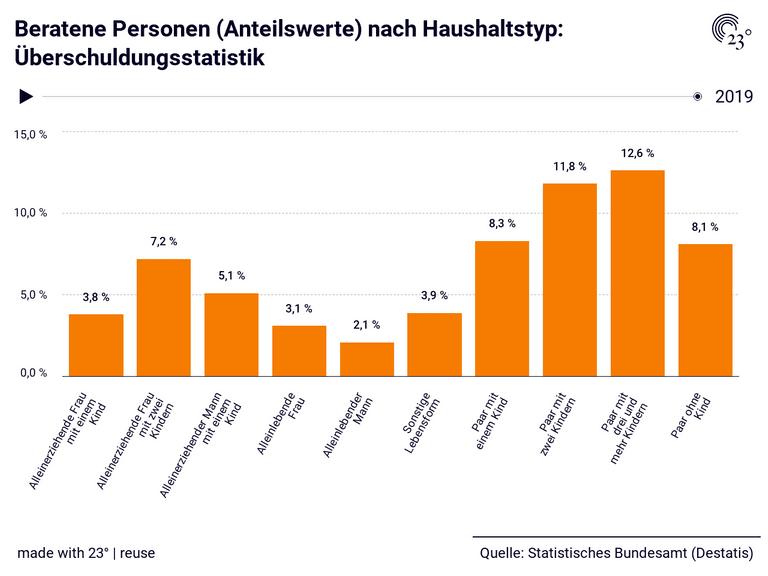 Beratene Personen (Anteilswerte) nach Haushaltstyp: Überschuldungsstatistik