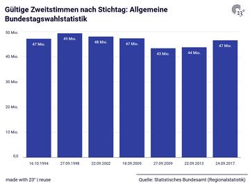 Gültige Zweitstimmen nach Stichtag: Allgemeine Bundestagswahlstatistik
