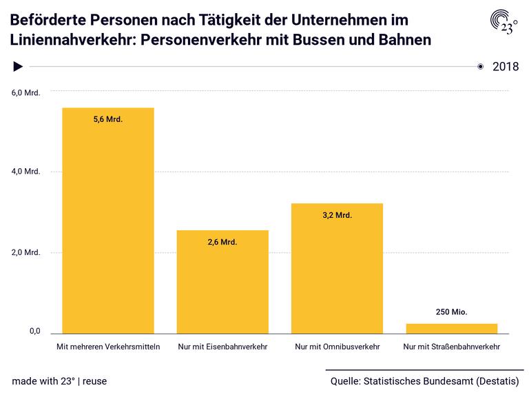 Beförderte Personen nach Tätigkeit der Unternehmen im Liniennahverkehr: Personenverkehr mit Bussen und Bahnen
