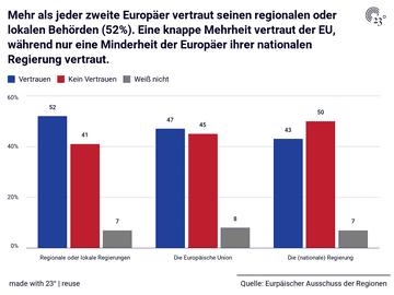 Mehr als jeder zweite Europäer vertraut seinen regionalen oder lokalen Behörden (52%). Eine knappe Mehrheit vertraut der EU, während nur eine Minderheit der Europäer ihrer nationalen Regierung vertraut.