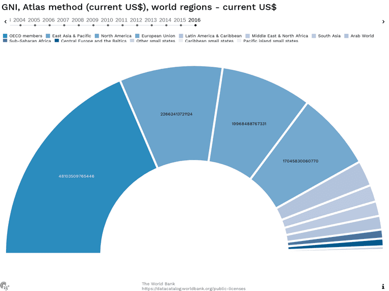GNI, Atlas method (current US$), world regions - current US$