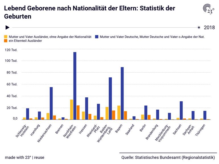 Lebend Geborene nach Nationalität der Eltern: Statistik der Geburten