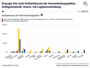 Erzeugte Eier nach Größenklassen der Hennenhaltungsplätze: Geflügelstatistik: Untern. mit Legehennenhaltung