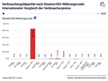 Verbrauchergeldparität nach Staaten/ISO-Währungscode: Internationaler Vergleich der Verbraucherpreise