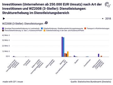 Investitionen (Unternehmen ab 250.000 EUR Umsatz) nach Art der Investitionen und WZ2008 (3-Steller): Dienstleistungen: Strukturerhebung im Dienstleistungsbereich