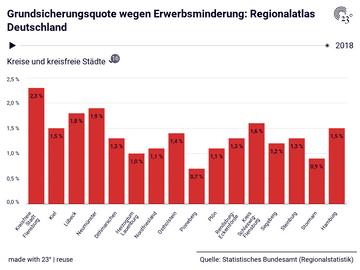 Grundsicherungsquote wegen Erwerbsminderung: Regionalatlas Deutschland