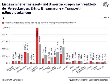 Eingesammelte Transport- und Umverpackungen nach Verbleib der Verpackungen: Erh. d. Einsammlung v. Transport- u.Umverpackungen