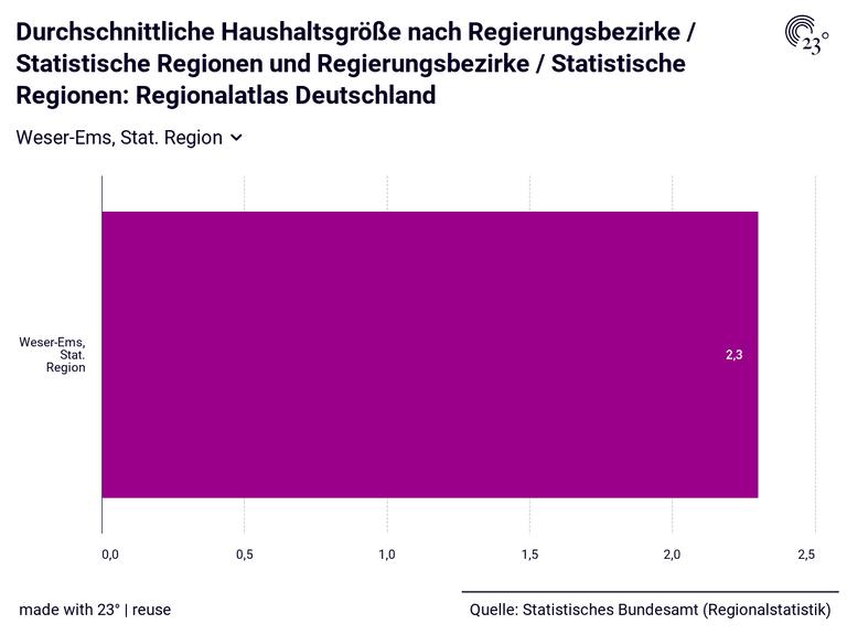 Durchschnittliche Haushaltsgröße nach Regierungsbezirke / Statistische Regionen und Regierungsbezirke / Statistische Regionen: Regionalatlas Deutschland