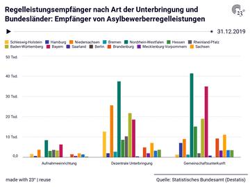 Regelleistungsempfänger nach Art der Unterbringung und Bundesländer: Empfänger von Asylbewerberregelleistungen