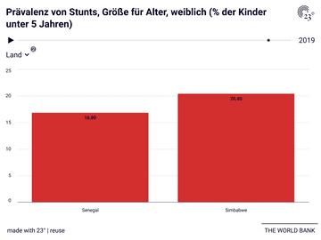 Prävalenz von Stunts, Größe für Alter, weiblich (% der Kinder unter 5 Jahren)