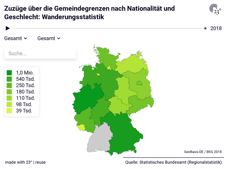 Zuzüge über die Gemeindegrenzen nach Nationalität und Geschlecht: Wanderungsstatistik