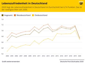 Lebenszufriedenheit in Deutschland