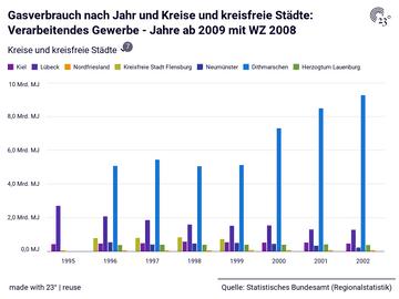 Gasverbrauch nach Jahr und Kreise und kreisfreie Städte: Verarbeitendes Gewerbe - Jahre ab 2009 mit WZ 2008