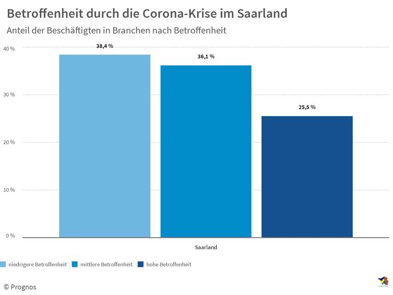 Betroffenheit durch die Corona-Krise im Saarland