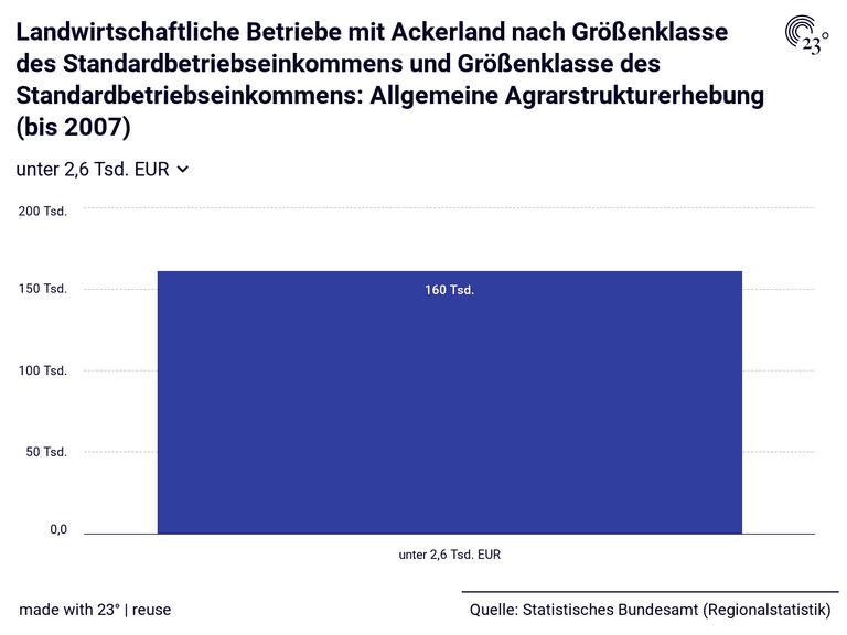 Landwirtschaftliche Betriebe mit Ackerland nach Größenklasse des Standardbetriebseinkommens und Größenklasse des Standardbetriebseinkommens: Allgemeine Agrarstrukturerhebung (bis 2007)