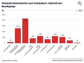 Gebäude/Gebäudeteile nach Gebäudeart: Statistik des Bauabgangs