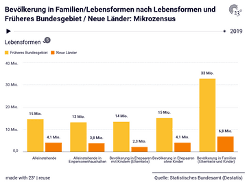 Bevölkerung in Familien/Lebensformen nach Lebensformen und Früheres Bundesgebiet / Neue Länder: Mikrozensus