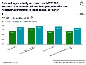 Aufwendungen anteilig am Umsatz nach WZ2003: Kostenstrukturstatistik und Beschäftigtengrößenklassen: Kostenstrukturstatistik in sonstigen DL-Bereichen