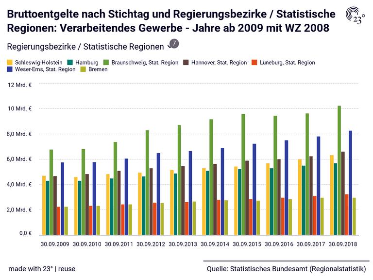 Bruttoentgelte nach Stichtag und Regierungsbezirke / Statistische Regionen: Verarbeitendes Gewerbe - Jahre ab 2009 mit WZ 2008