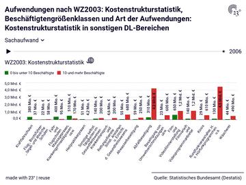 Aufwendungen nach WZ2003: Kostenstrukturstatistik, Beschäftigtengrößenklassen und Art der Aufwendungen: Kostenstrukturstatistik in sonstigen DL-Bereichen