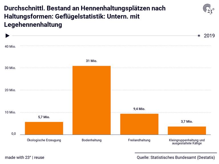 Durchschnittl. Bestand an Hennenhaltungsplätzen nach Haltungsformen: Geflügelstatistik: Untern. mit Legehennenhaltung